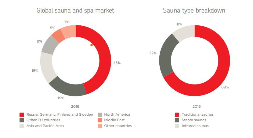 Sauna Market Share